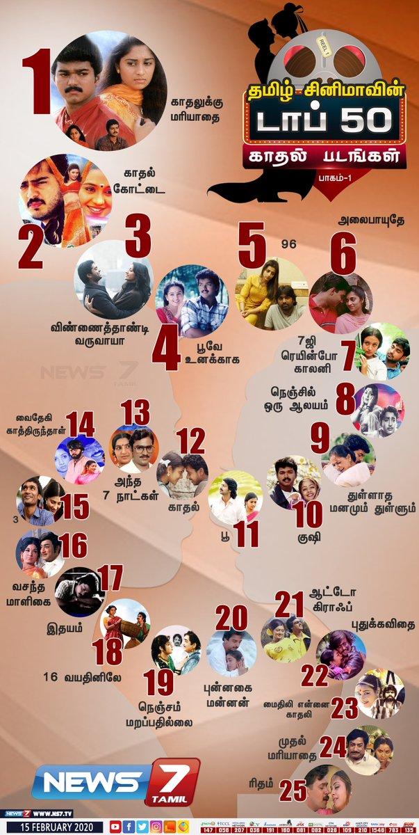 #டாப்50காதல்படங்கள்  தமிழ் சினிமாவின் டாப் 50 காதல் படங்கள்..!   | #ValentinesDay | #LoveMovies | #TamilCinema | #TamilLoveFilms | #TopLoveMovies | @actorvijay