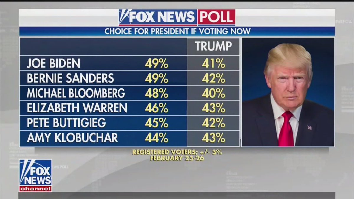 Fox News Poll: Trump losing to every major Democratic Party candidate for President  It would be a shame if you guys made this tweet go viral during @realDonaldTrump's South Carolina rally and triggered him...  #TrumpCrash #TrumpVirus #MAGA
