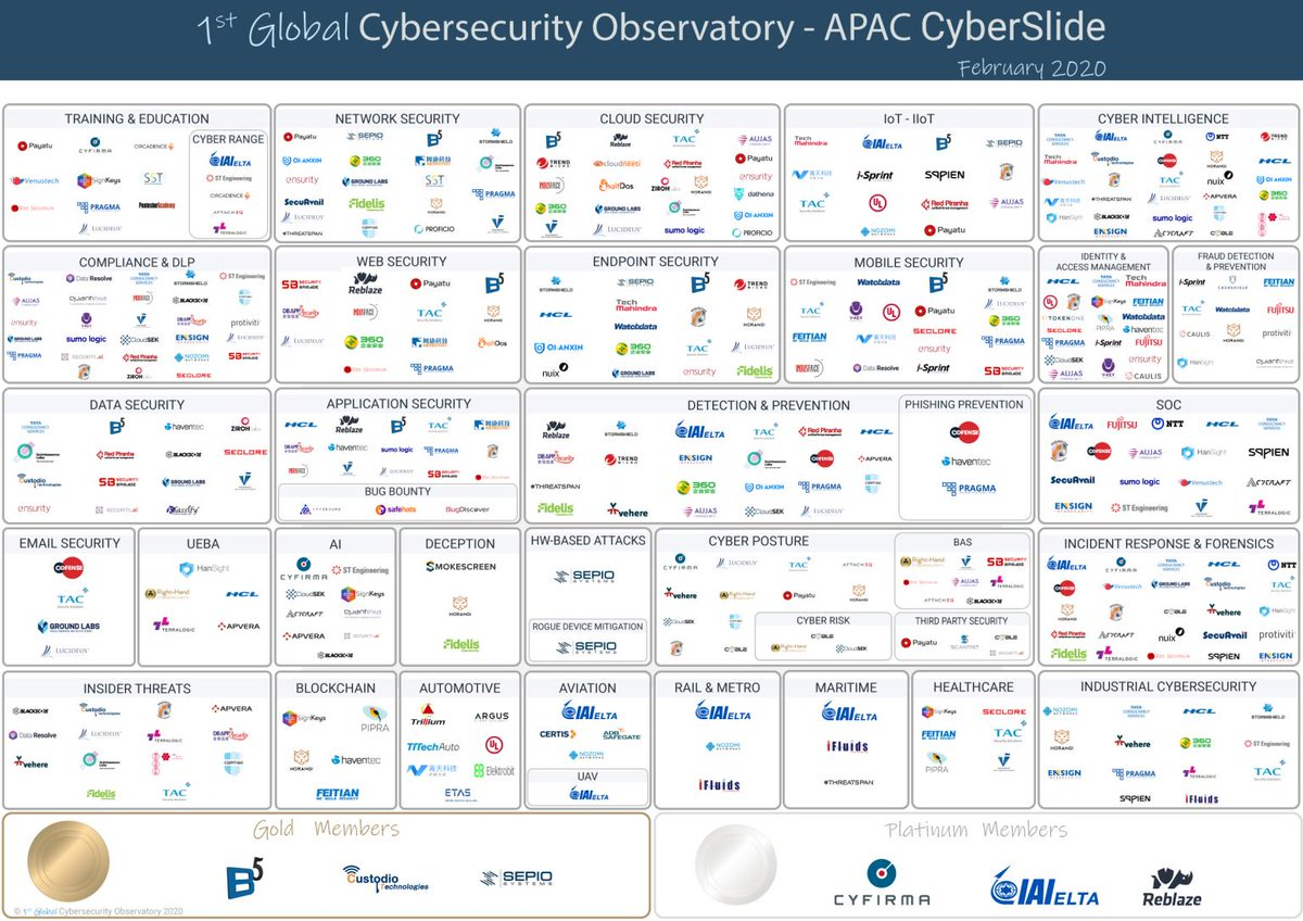 Great to see RP featured on @CyberStartupObs latest #APAC #Cybersecurity Landscape slide alongside some of the most innovative and game-changing companies in the industry!  #infosec #innovation #technology #cloud #compliance #datasecurity #startup #Australia