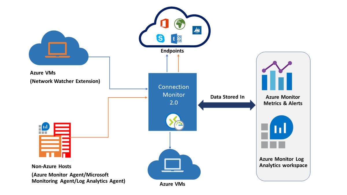 #Microsoft Azure Network Watcher is now generally available in four new regions  #Azure #NetworkWatcher #Cloud #AzOps