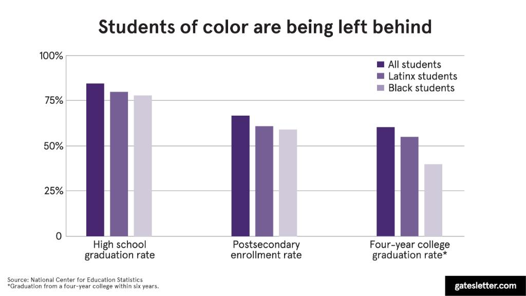 test Twitter Media - We're hopeful that our foundation's work with Networks for School Improvement will help increase the number of Black, Latinx, and low-income students who graduate from high school and pursue postsecondary opportunities. Here's why that's so important: https://t.co/Kc5iCU6qhE https://t.co/anMDUnuVPh