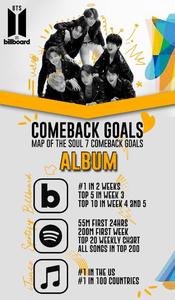 Here are our comeback goals for 'Map Of The Soul: 7'.  You can check our #ARMY_COMEBACK_KIT for more guidelines.  ARMY, let's do our best together for @BTS_twt 💪  #InfoAbout7