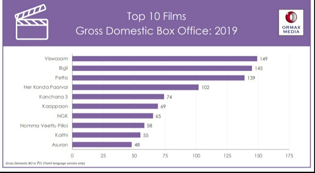 #Viswasam is the No.1 Tamil film of 2019 with 149 Crores gross followed by #Bigil, #Petta & #NerkondaPaarvai in 100 Crores club! Top 10 films at domestic box office via @OrmaxMedia.