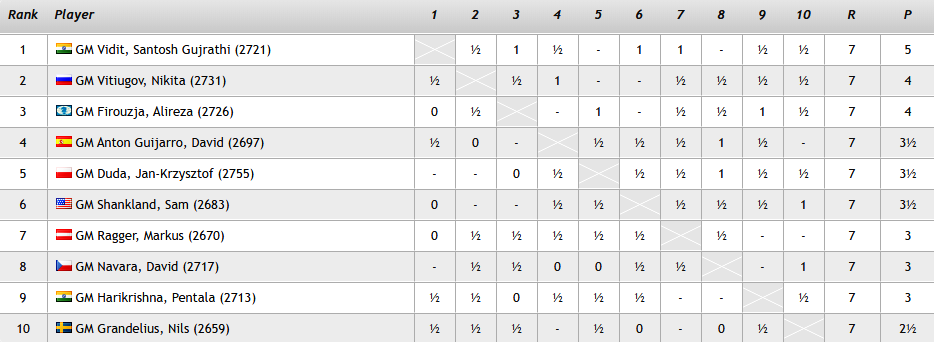test Twitter Media - Firouzja joins Vitiugov on 4/7, but Vidit still leads the Prague Masters by a point going into the final two rounds: https://t.co/EMPmc6366j  #c24live #picf2020 https://t.co/NW2ERVWnnJ