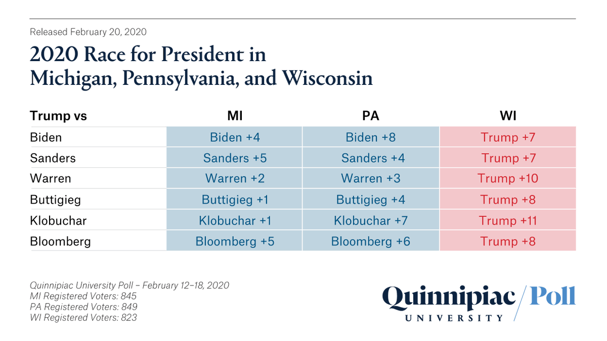 Swing State Poll: #PresidentTrump up in Wisconsin while Dems have the edge in Pennsylvania; in Michigan it's close  #2020Election
