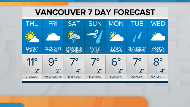 #MotherNature's work has been beyond reproach this week, but her timing leaves a little to be desired: The #rain is scheduled to return just as your #weekend gets underway. @NEWS1130 @BT_Vancouver