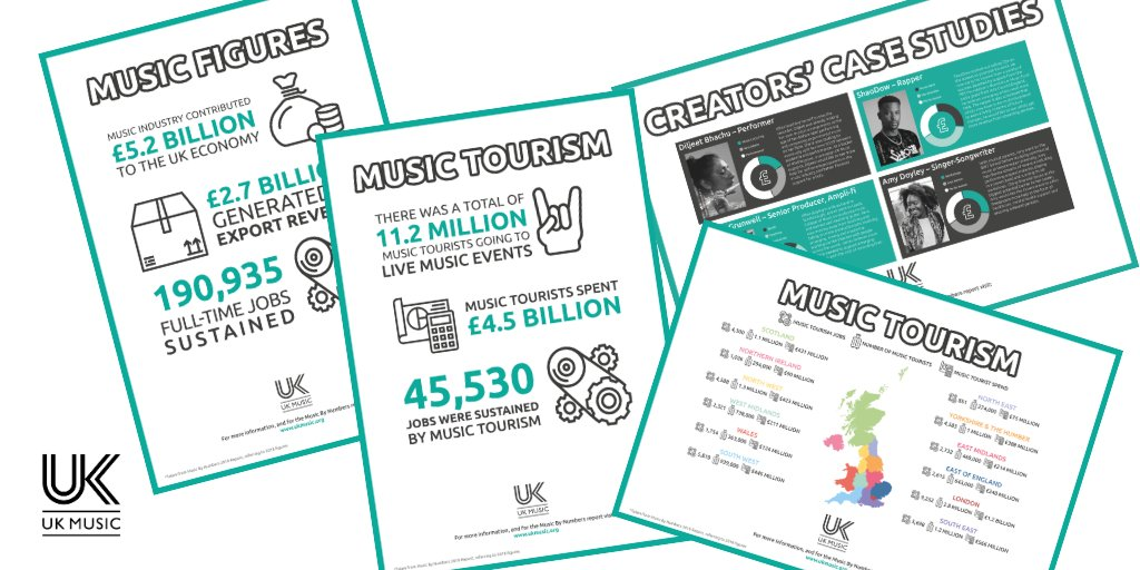 Get great printable resources for schools & universities from UK Music's #MusicByNumber report.   Download here:      #TalentPipeline #CreativeCareers #Music #MusicIndustry #Careers #Teaching #Resources