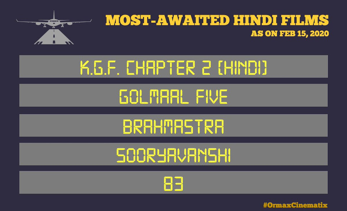#OrmaxCinematix Most-awaited Hindi films as on Feb 15, 2020 (main trailer not released yet): The upcoming film that 'Hindi' film audience are most excited about is not a Hindi language film but a Kannada film to be dubbed in Hindi