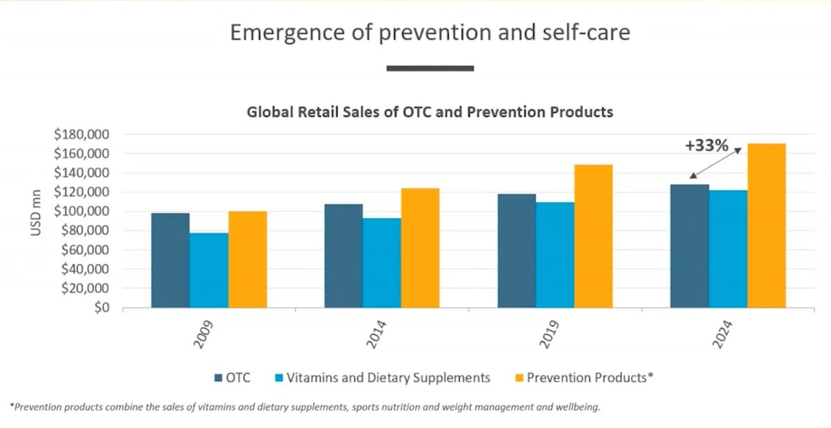 Back in 2009, #OTC, #supplements and #preventativecare products/services were pretty much at parity in global retail sales. By 2024 EuroMonitor forecasts that $ spent on preventative care will be 1/3 greater than OTC or Supplements and Nutrition.   #trendstories #healthcare