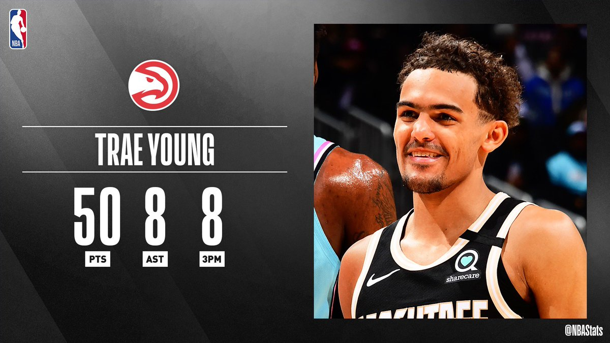 - 4th youngest player in @NBAHistory to score 50+ points in a game  - 2nd player in NBA history with 10-or-more 40-point games within one season at 21 years old or younger, joining LeBron James  Trae Young x #SAPStatLineOfTheNight