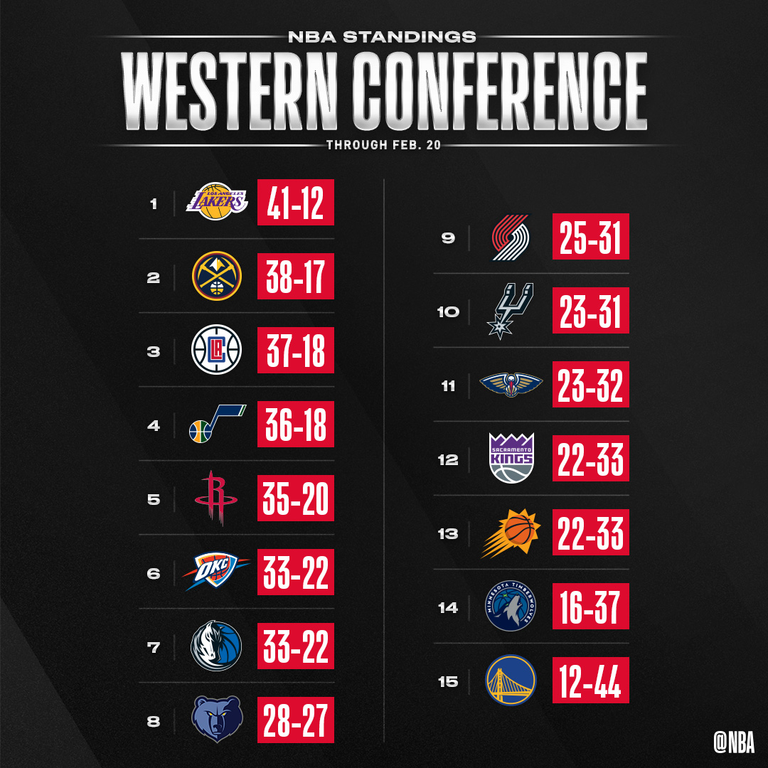The updated NBA standings following Thursday night's action.