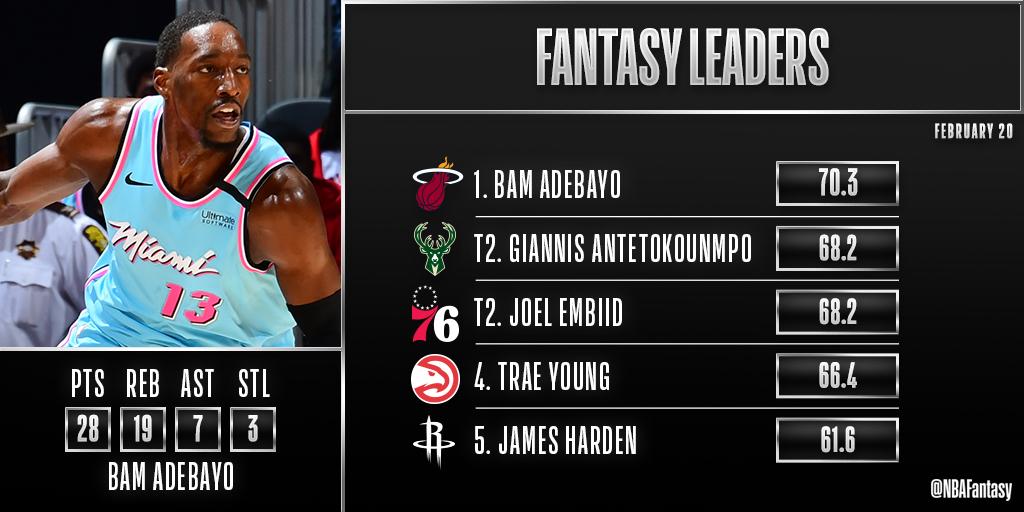 🔥 Season-high 70.3 FPTS 🔥  Bam Adebayo is the #NBAFantasy Player of the Night!