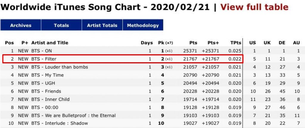 """Filter"" has debuted #2 on the Worldwide iTunes chart 🎉  #JIMIN #지민 @BTS_twt"