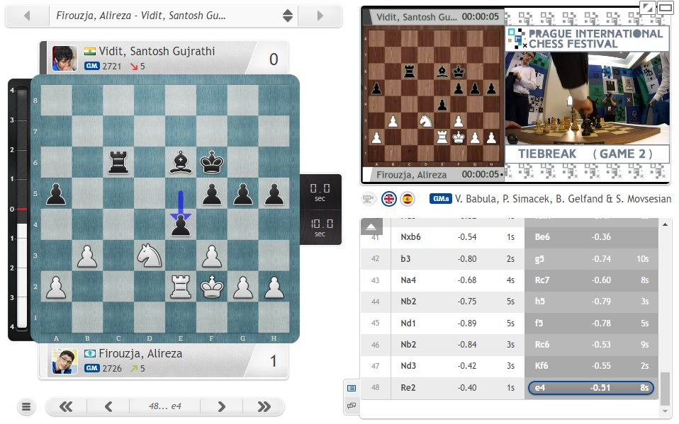test Twitter Media - The first of many major titles? 16-year-old Alireza Firouzja wins the 2020 Prague Masters after beating Vidit 2:0 in tiebreaks! https://t.co/K6aA0rmsyW  #c24live #picf2020 https://t.co/NFhBBqucWv