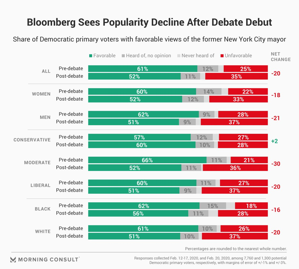 NEW POST-#DEMDEBATE POLL ahead of #NevadaCaucus:   • @MikeBloomberg's first-choice support fell 3 points nationwide, to 17 percent and behind @JoeBiden. • His net favorability fell 20 points, the only significant movement among candidates.   More: