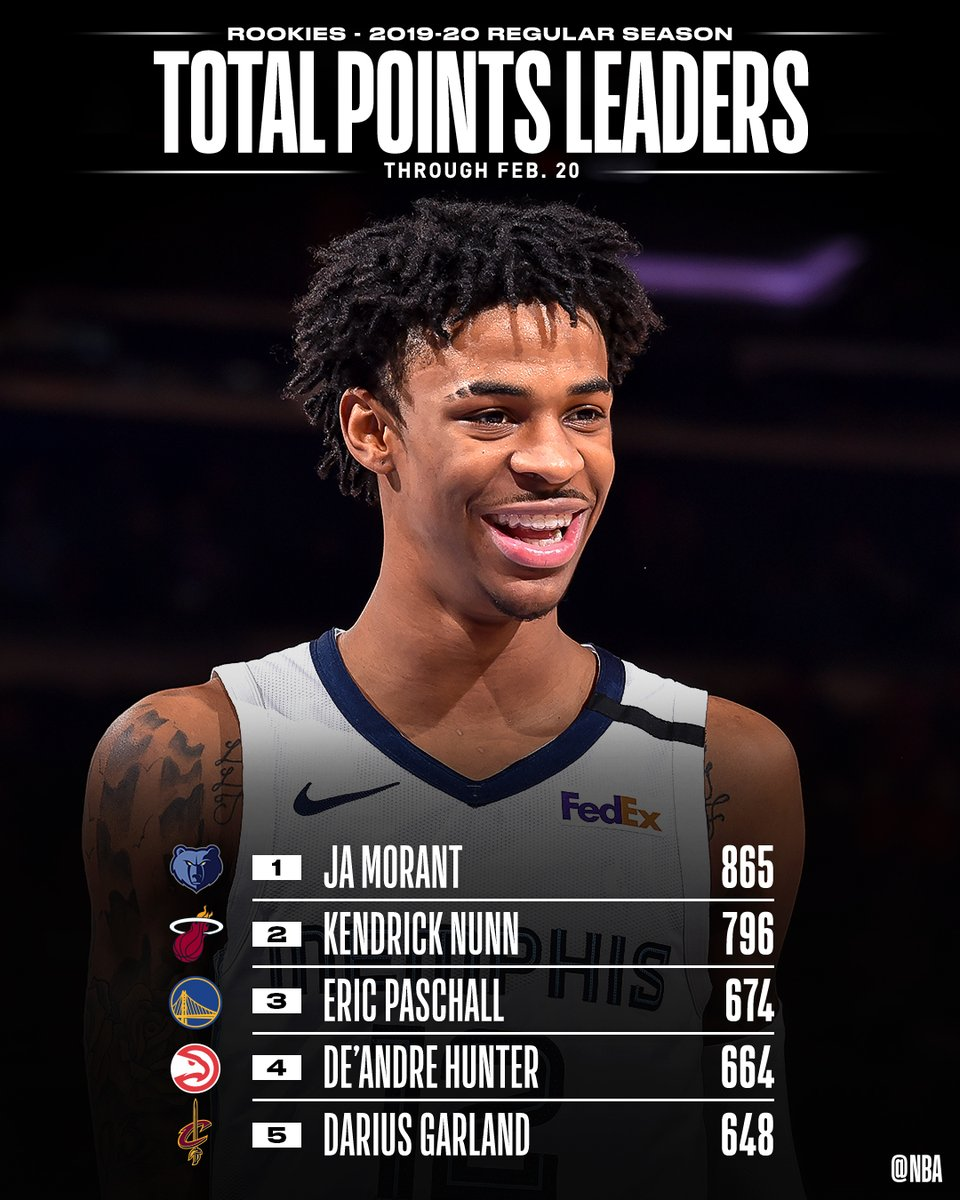 📈🏀 STAT LEADERS THREAD 🏀📈  TOTAL POINTS and POINTS PER GAME leaders through 2/20 among #NBARooks.