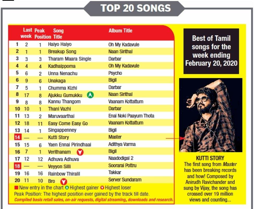 Haiyo Haiyo from #OhMyKadavule tops the Mirchi Top20. #KuttiStory from #Vijay's #Master & #VeyyonSilli from #Suriya's #SooraraiPottru debuts this week. Also has songs from #NaanSirithal #Darbar #Psycho #BIGIL #VaanamKottatum #ENPT #AdithyaVarma #Nadodigal2 #Takkar #ServerSundaram