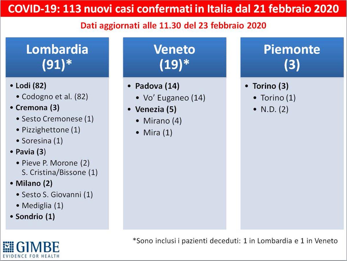 #coronarvirusitalia: mappa @GIMBE 113 nuovi casi confermati in #Lombardia #Veneto #Piemonte  Aggiornamento: 23 febbraio, ore 11.30 Segnalatemi integrazioni o correzioni. Grazie  #COVID19italia  #COVID19  #COVIDー19  #CoronaVirusitaly  #coronavirus #COVID_2019  #COVID #COVID