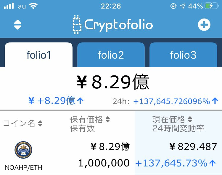 test ツイッターメディア - @achiken55539 ノアコイン100万枚なら今8億円です😁 バグってますが💦 https://t.co/QUOkoI5949