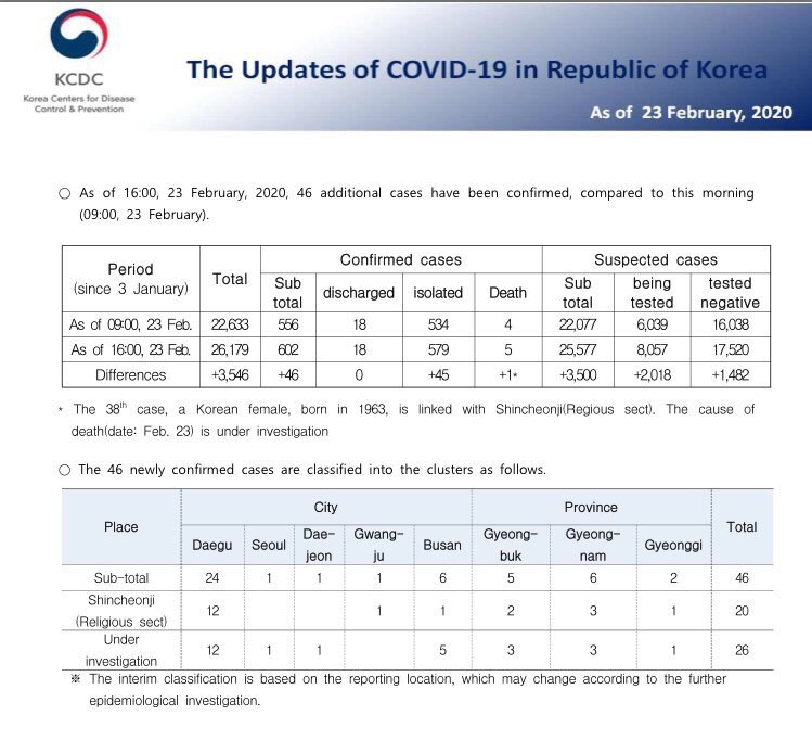 Spread of #coronavirus in South Korea appears to be becoming epidemic. Another grim turn in sinister virus. South Korea reports today 169 new cases for a total of 602 and 2 more have died for a total of 5 fatalities. They have tested +26,000 so far and have 8,000 tests pending.