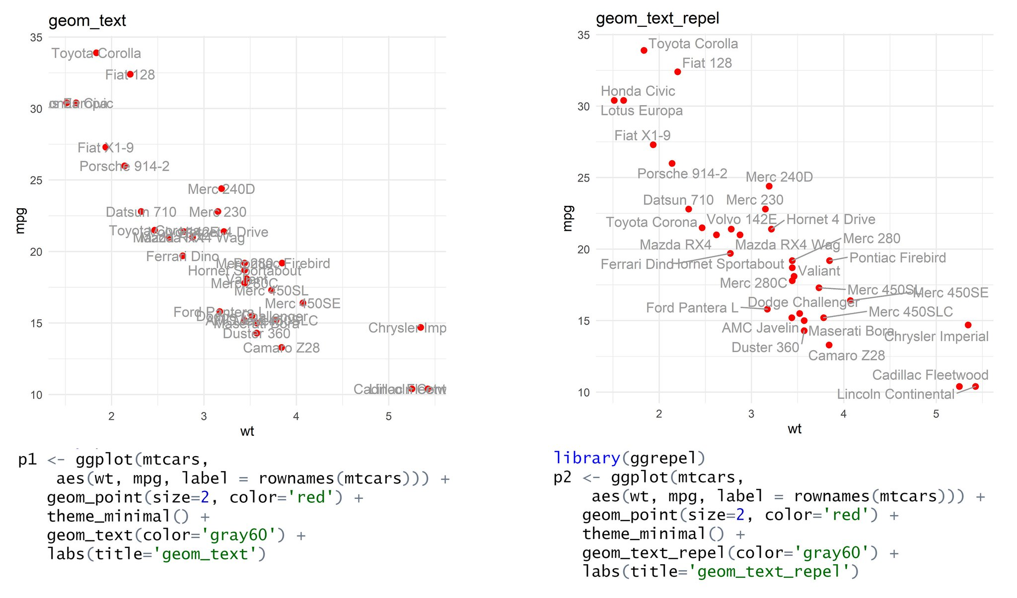 In #Rstats ggplot, if you need to label all your points, go straight to the ggrepel package and use geom_text_repel(). Overlapping labels are fixed instantly and it just looks beautiful.   Compare default plots with geom_text() and geom_text_repel()  HT @LetsFishSmarter et al. https://t.co/DLktpjygdr