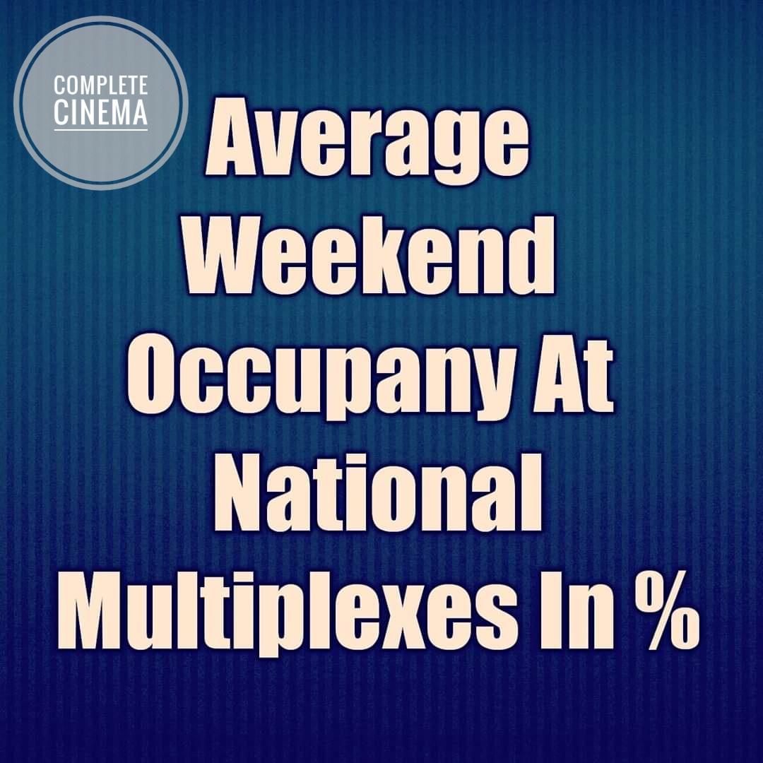 Average Weekend Occupancy At National Multiplexes In % (21-23 Feb) #ShubhMangalZyaadaSaavdhan 40% #Bhoot 32% #Bheeshma 87% #Mafia 68% #LoveAajKal 18% #Malang 35% #Tanhaji 47% #Sufna 42% #AlaVaikunthapurramloo 71% #ShivajiSurathkal 78% #Parasite 44% #1917Movie 37% #Prawaas 69%