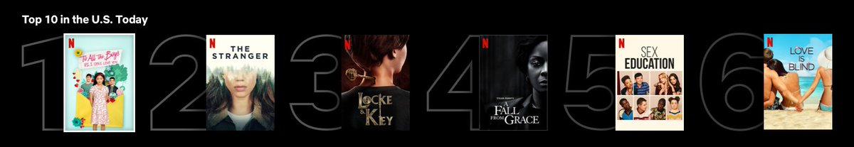 Starting today you'll notice something new when you go on Netflix: The Top 10 row!  The lists update daily to show what's popular in your country and are broken into three categories: Netflix overall, shows & films. Here's an example of what they look like