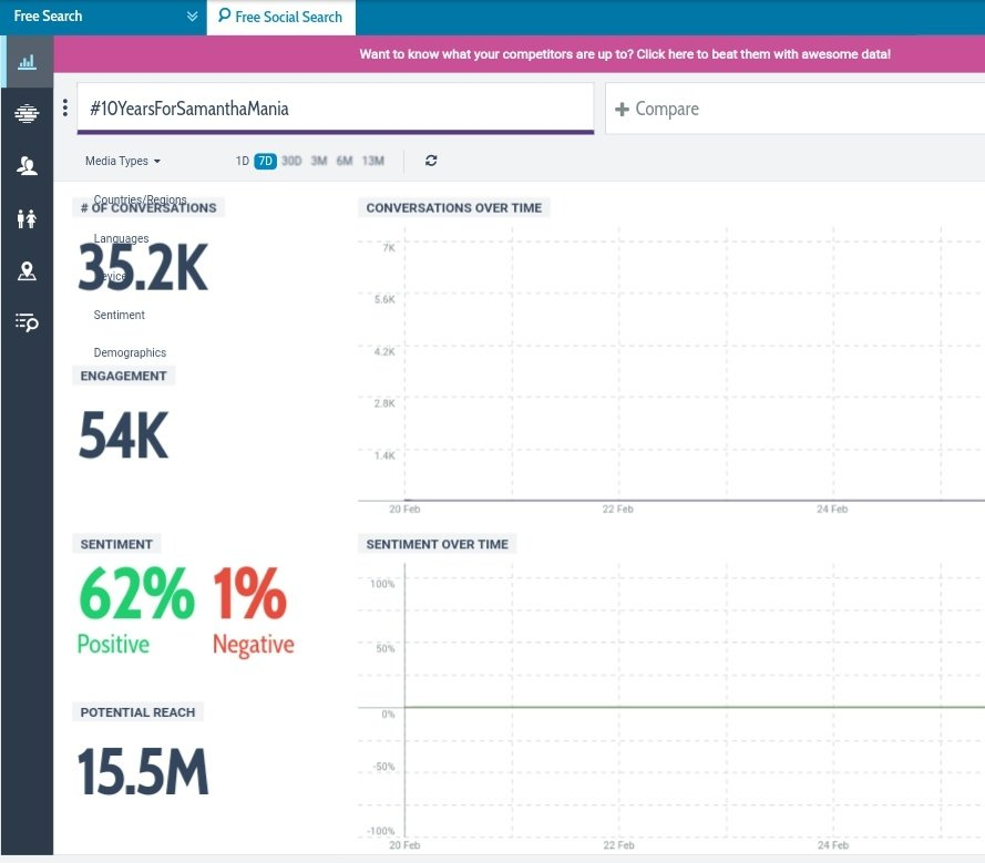 #10YearsForSamanthaMania   Hashtag Reached ♥  ☆ 35,200 Real - Time tweets   ☆ 54 ,000 Engagement   ☆ 15.5 Million Potential Reach   All for you @Samanthaprabhu2 ! A gift for you as you are completing a decade in the Cinema Industry 😍🔥