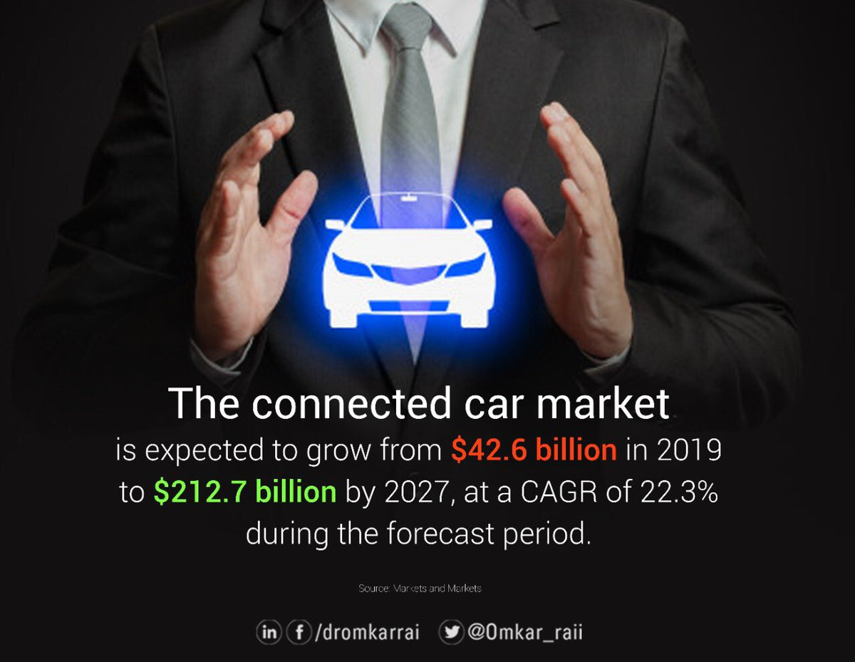 Increasing trend of in-vehicle connectivity solutions & govt initiatives toward developments in intelligent transportation systems will drive the global connected car market to reach $212.7 billion by 2027 from $42.6 billion in 2019, at a CAGR of 22.3% during the forecast period.