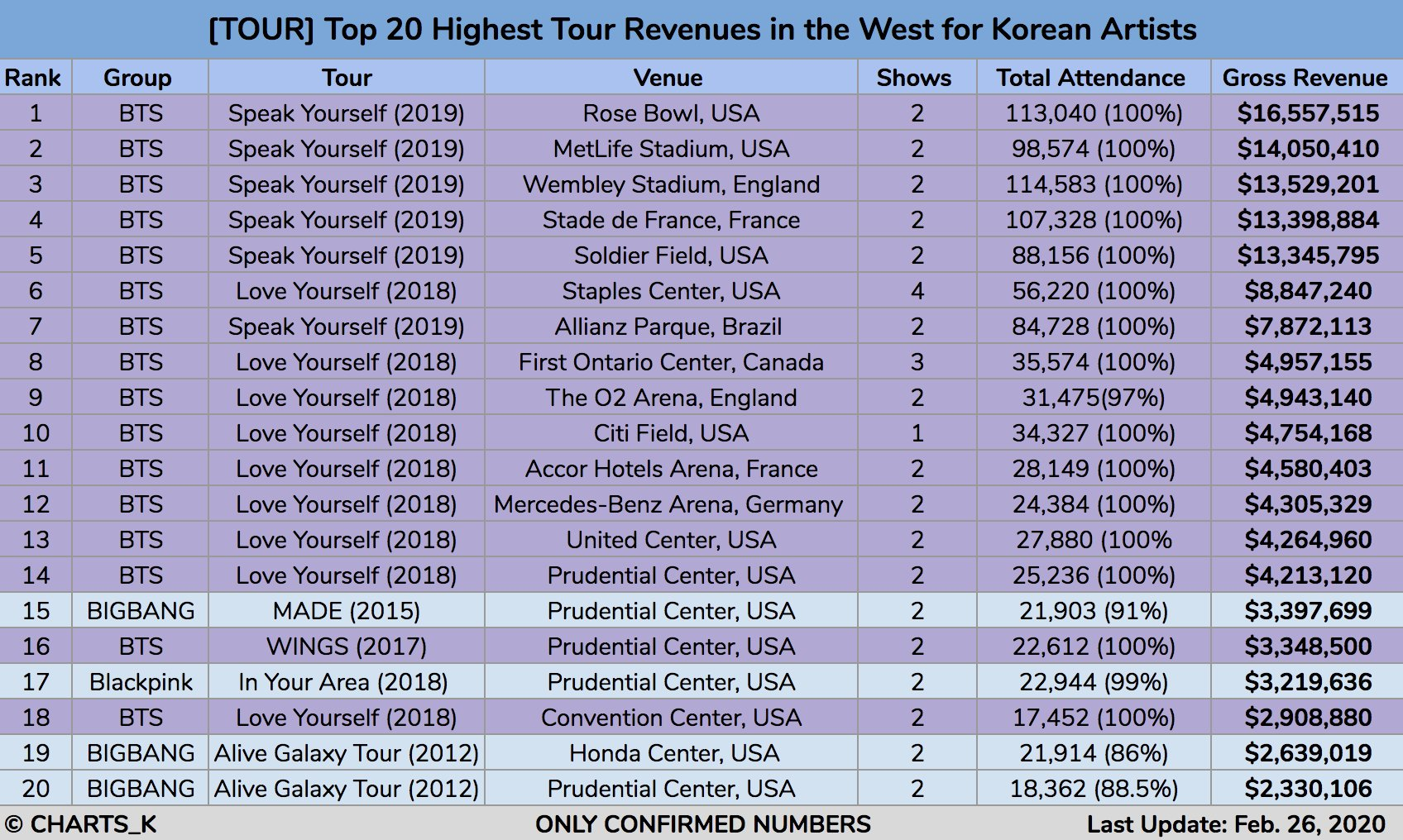 📊 Top 20 Highest Tour Revenues in the West for Korean Artists  1 BTS Rose Bowl — $16,557,515 2 BTS MetLife Stadium — $14,050,410 3 BTS Wembley Stadium — $13,529,201 4 BTS Stade de France — $13,398,884  After the MOTS tour BTS will likely occupy the entire first Top 40/50 spots. https://t.co/JROVjQegow