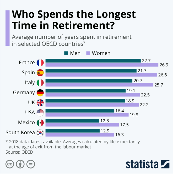 Who spends the longest time in retirement?  #global #retirement