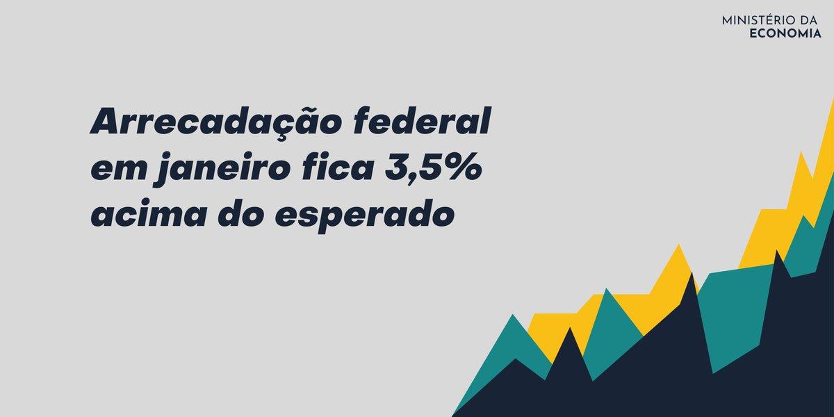 #POLÍTICAECONÔMICA   A diferença equivale a R$ 5,86 bilhões, e foi a maior desde outubro de 2018, quando a arrecadação superou o estimado em 3,8%.  Saiba mais: