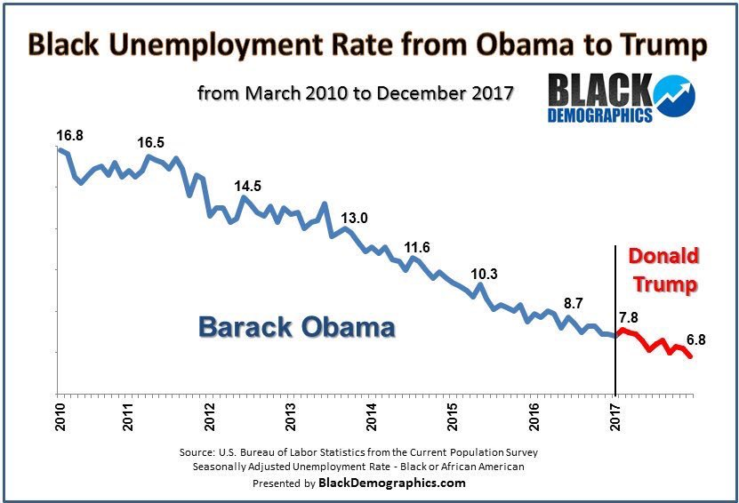 No. But see that big dangle?  That's Obama.    See that tiny dangle? That's Trump.    And the tiny one is bragging about giving the lowest black UE rate.   The only Obama economic trend Trump reversed was deficit reduction.
