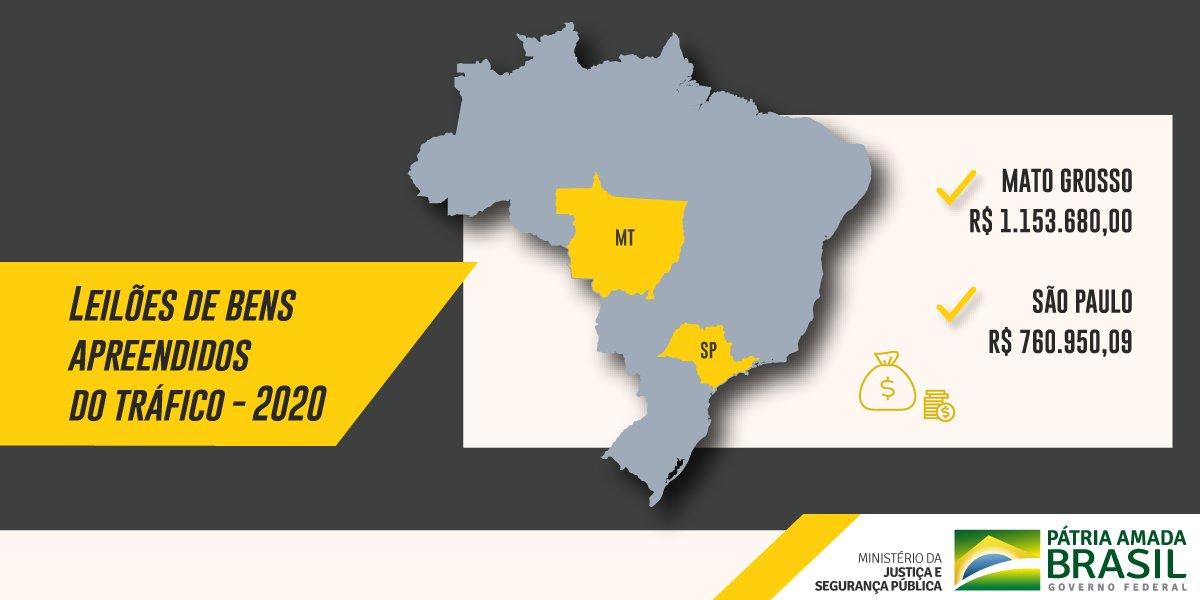 A Secretaria Nacional de Políticas sobre Drogas (Senad) realizou, em janeiro, dois grandes leilões: em Mato Grosso e São Paulo. Os recursos levantados representam quase a metade do total de bens arrecadados em 2019! Saiba mais sobre os leilões: