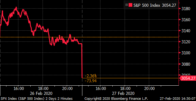 U.S. stocks drop at the open as selloff deepens