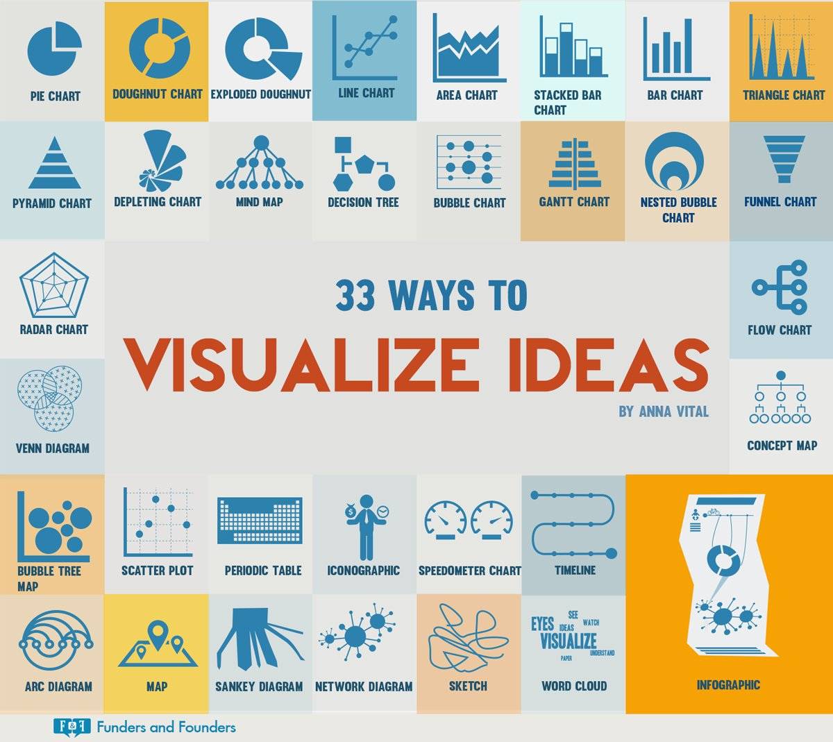 Here's a fantastic #Infographic cheat-sheet for Data Visualization by Anna Vital https://t.co/1xBrntPJeK