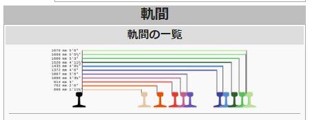 test ツイッターメディア - 【馬車軌間】 1372mmの軌間のこと。日本では馬車鉄道で多く採用されたことから呼ばれている。 日本では京王電鉄(井の頭線は日本では一般的な1067mm)と東急世田谷線、都電荒川線、都営新宿線、函館市電でのみ採用されている。 https://t.co/xrSV0lgd1Q