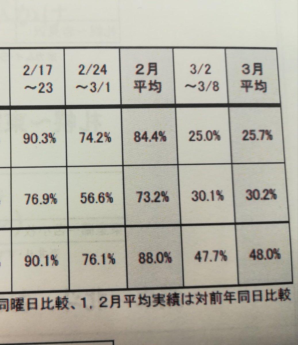test ツイッターメディア - 今朝はJR北海道・四国・貨物各社から要望。コロナの影響は3月以降、一段と深刻に…。北海道新幹線は前年比25%。四国は全体で約60%減。 公共交通機関の安全性と持続性を確保していくよう国交省と協議します。 #新型コロナウイルス #物流 https://t.co/p7Rwx2hqEq