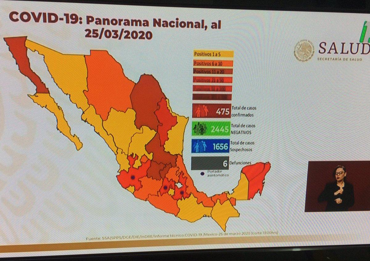 Panorama #COVID19mx  ya hay 6 fallecidos; 475 confirmados;  2445 negativos; 1656 sospechosos #Coronavirus #MexicoSeQuedaEnCasa #ULTIMAHORA #MexicoUnido #Mexico