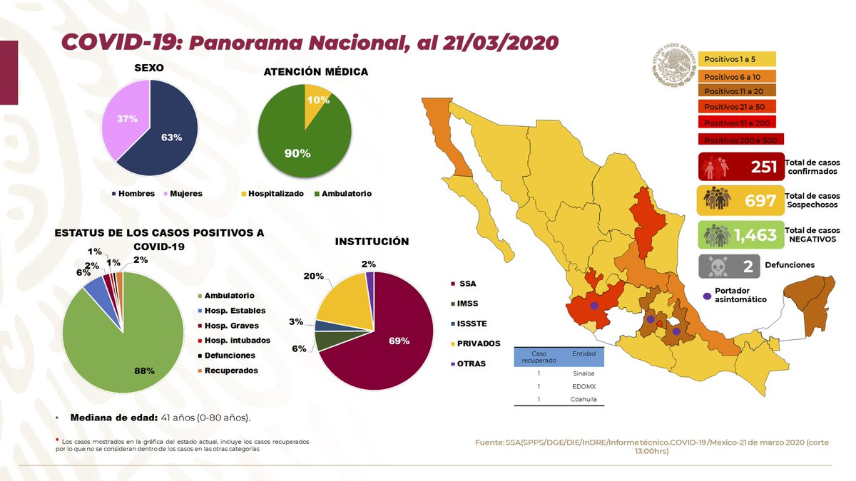 Panorama en México 21 de marzo 2020: 251 casos confirmados, 697 casos sospechosos, 1,463 casos negativos y dos defunciones. A nivel mundial el 85% de los casos no son graves. En México el 90% han sido no graves, lo que significa que solo el 10% ha requerido hospitalización.
