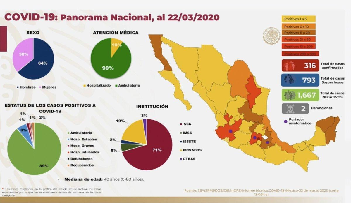 Panorama en México 22 de marzo 2020: 316 casos confirmados, 793 casos sospechosos, 1,667 casos negativos y 2 defunciones. El 90% han sido no graves y solo el 10% ha requerido hospitalización.