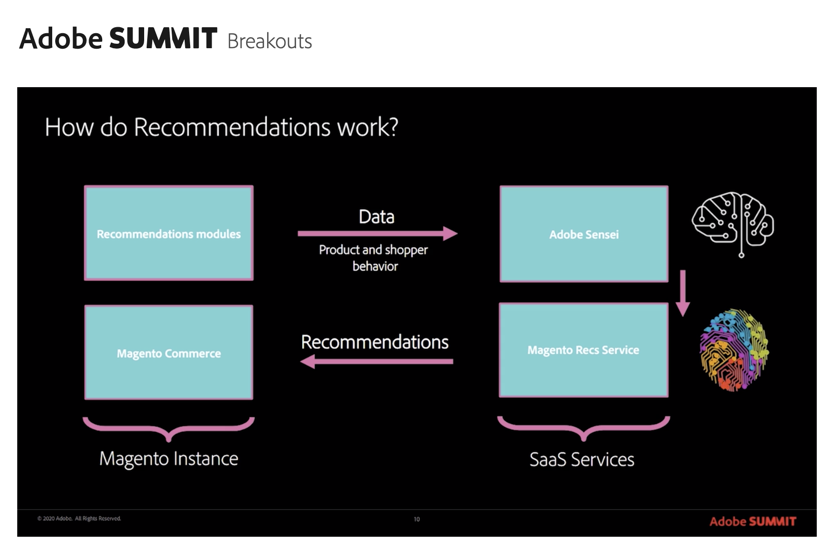 roma_glushko: High-level workflow of Product Recommendations 🧠n#magento #magentocommunity #MagentoImagine https://t.co/t61Tef4dkk