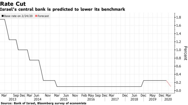 Israel's central bank may cut its benchmark interest rate to 0.1% from 0.25% on Monday, its latest move to respond to the economic havoc wreaked by the coronavirus pandemic, after earlier committing to purchasing 50 billion shekels of government bonds from the secondary market https://t.co/QiWJwXONyu