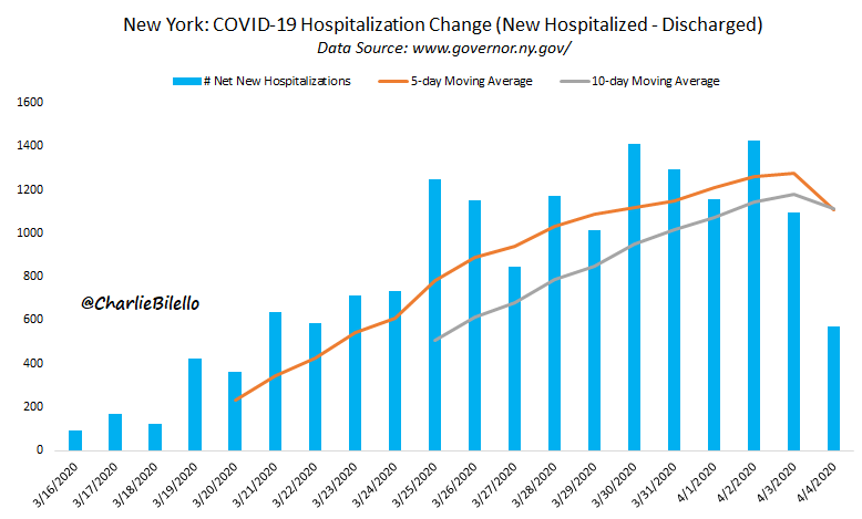 Hopefully a trend that will continue. Increase in hospitalizations moving down sharply in New York over the past 2 days...