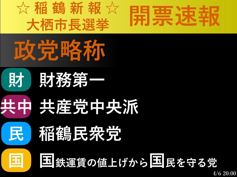 test ツイッターメディア - ☆開票速報☆ 1.大栖市長選挙 https://t.co/iYYhExoWzs