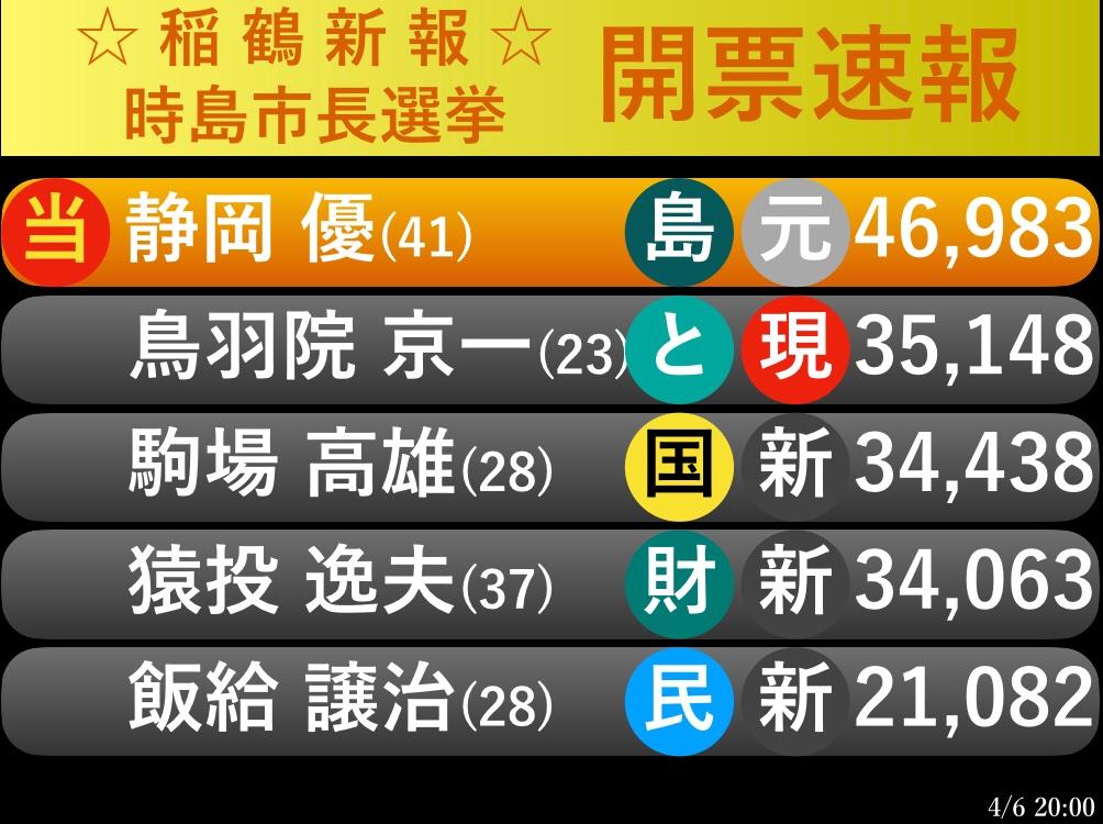 test ツイッターメディア - ☆開票速報☆ 2.時島市長選挙 https://t.co/4Vko4m5m6F