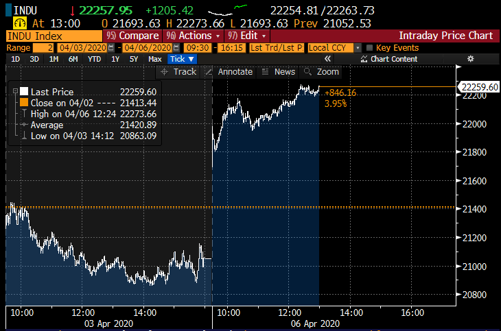 Into the 2nd half of the trading session, US #stocks are adding to their gains and doing so in a consolidating, no drama fashion -- i.e., they'll continue higher if, and it's a big if, there's no dad news,. Major indices are up 5-6% ,10-year yield is 0.66% and #oil is 6-7% lower.