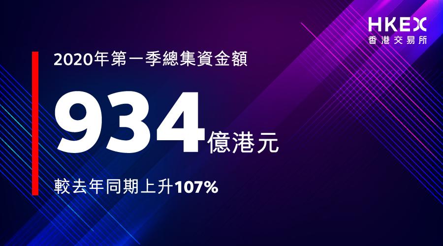今年第一季,香港市場 #總集資金額 較去年同期大幅上升,同時不少 #期貨期權 合約亦創成交紀錄。了解香港交易所每月市場概況: https://t.co/zmIU7MkJXc https://t.co/bEFzrjpZmf