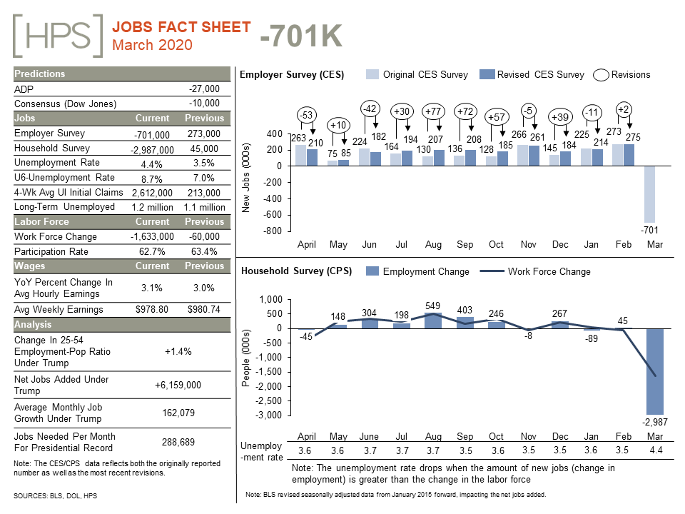 #ICYMI The latest #JobsReport showed that in March, unemployment increased to 4.4%, with the U.S. economy shedding 701k jobs. Looking ahead, April's jobs report will likely be worse.