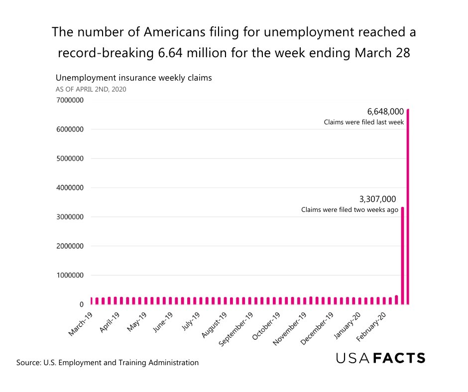 #UPDATE New numbers for unemployment and nonfarm payroll employment are up on our site:    #JobsReport #joblessclaims #FactsMatter